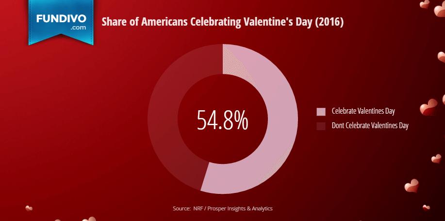 fundivo-chart-valentines-day-1