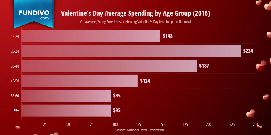fundivo-chart-valentines-day-6